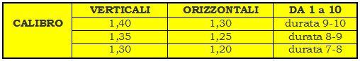 Calibri durata_Tennis Olistico