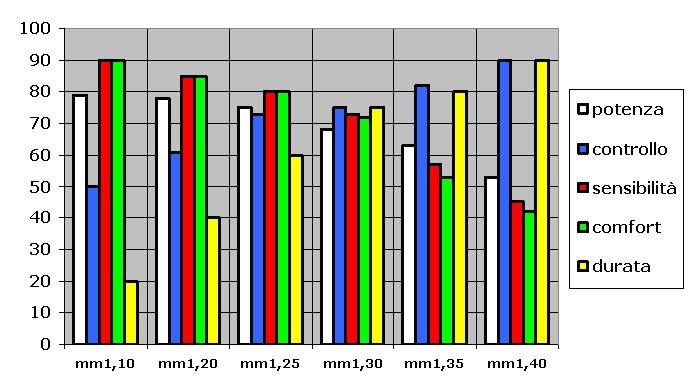 grafico calibri_Tennis Olistico