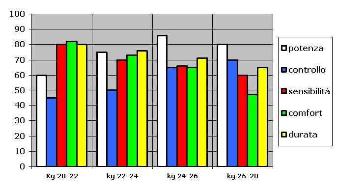 grafico tensioni_Tennis Olistico