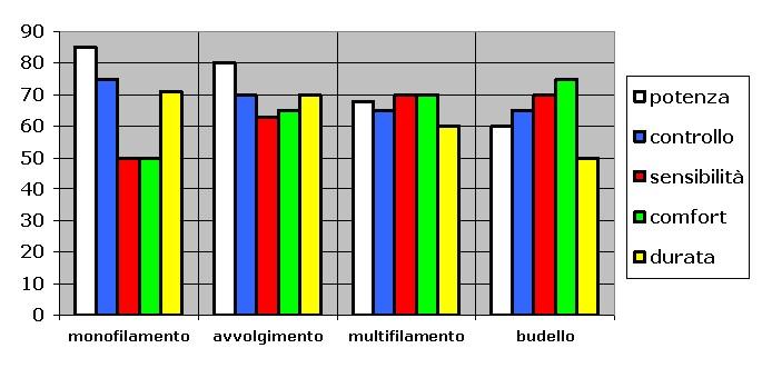 grafico tipologia_Tennis Olistico